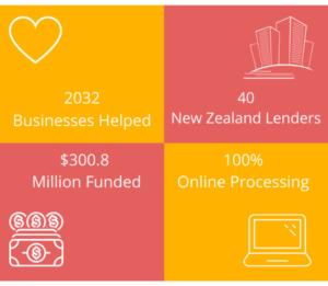 Loanblaster NZ Helping Businesses